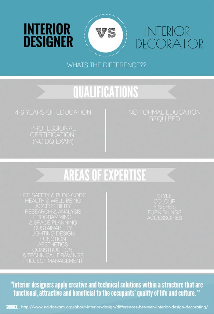 What is the difference between an interior designer and a Interior designer vs interior decorator
